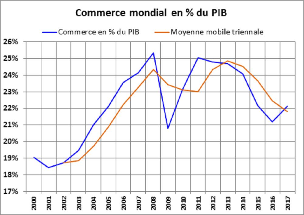 Commerce mondial en % du PIB