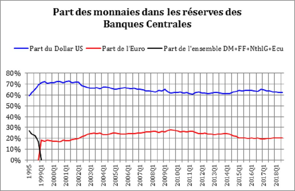 Part des monnaies dans les réserves des Banques Centrales