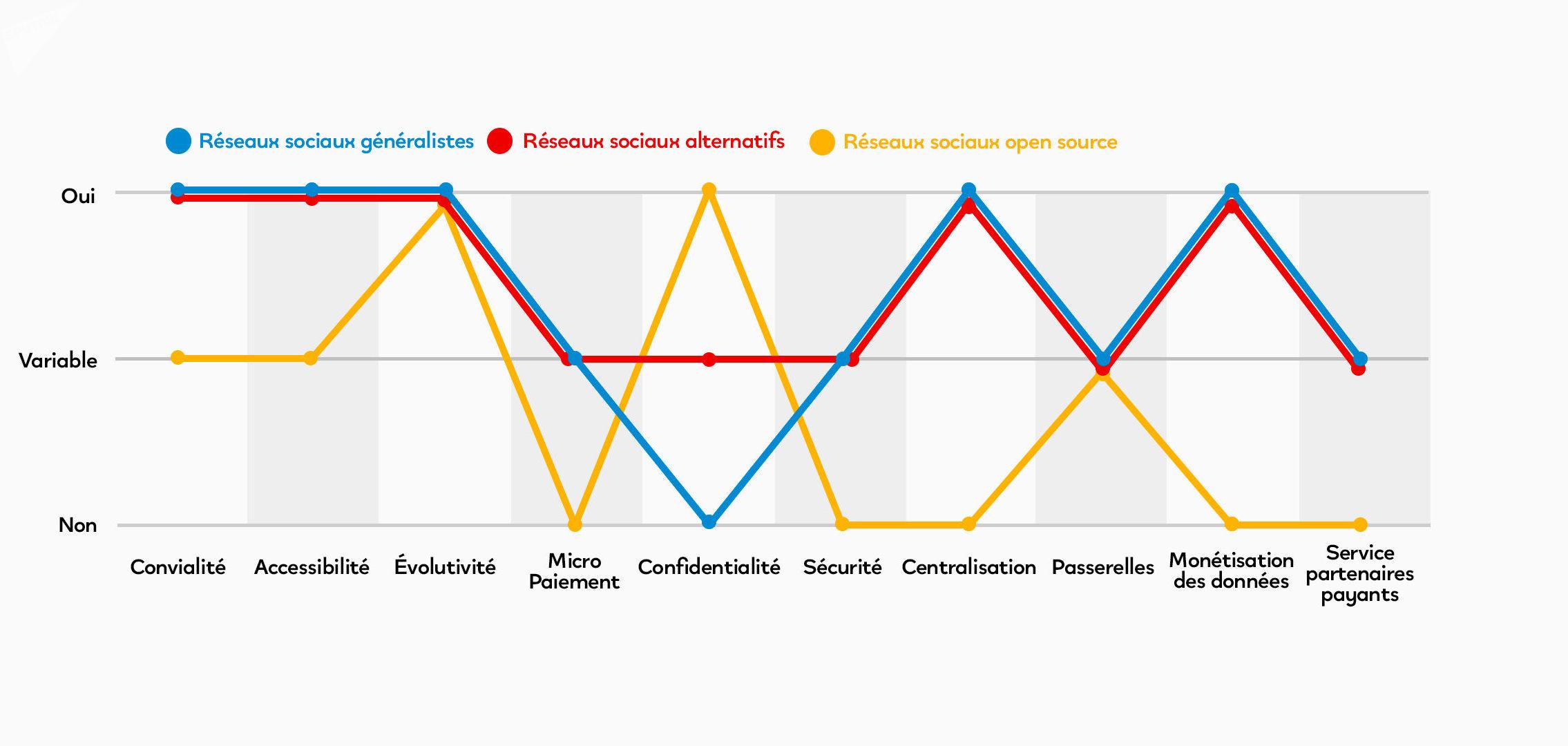 Comparaison de fonctionnalités des réseaux sociaux