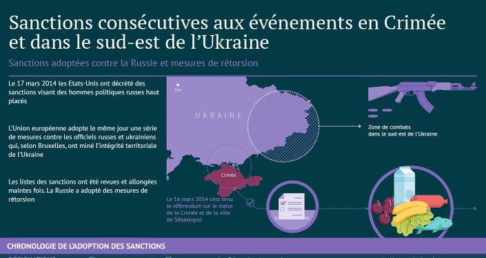 Sanctions adoptées contre la Russie et mesures de rétorsion