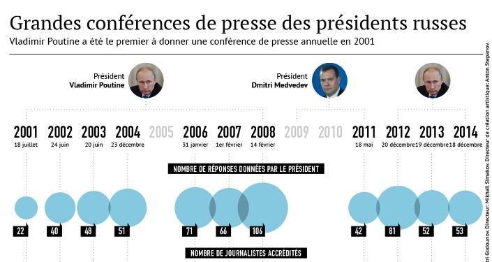 Grandes conférences de presse des présidents russes