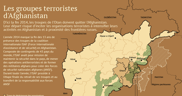 Les groupes terroristes d'Afghanistan