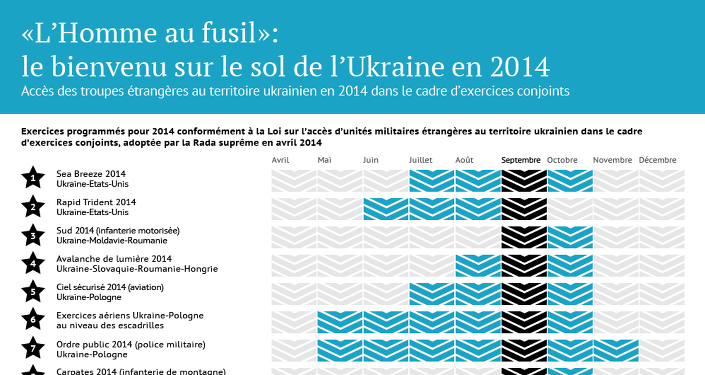 Exercices de l'Otan en Ukraine en 2014
