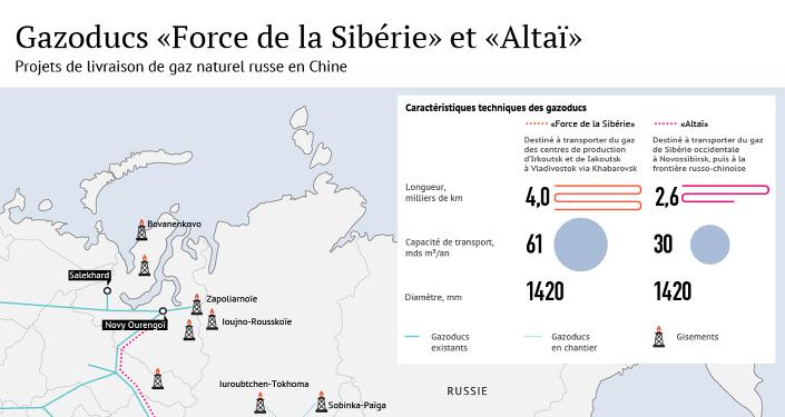 Gaz russe pour la Chine: projets Force de la Sibérie et Altaï