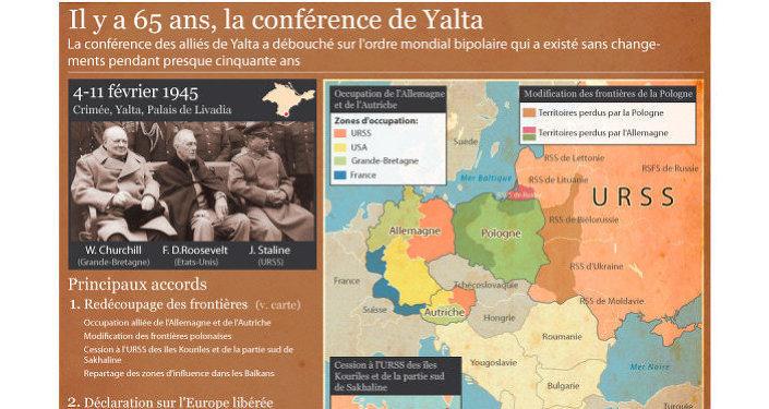 Il y a 65 ans, la conférence de Yalta