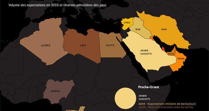 Pays exportateurs de pétrole de l'Afrique et du Proche-Orient