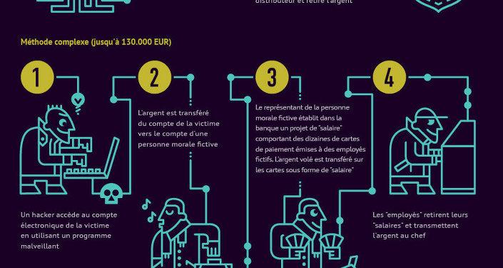 Comment les hackers volent les comptes en ligne