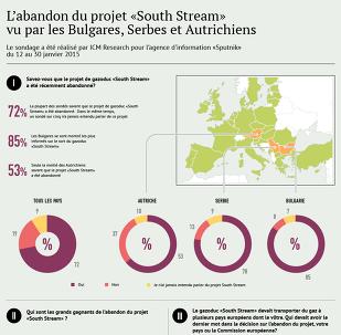 L'abandon du projet South Stream vu par les Européens