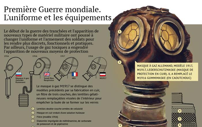 25ad078abed Première Guerre mondiale. L uniforme et les équipements - Sputnik France