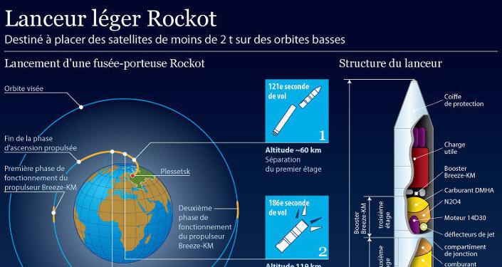 Lanceur russe Rockot