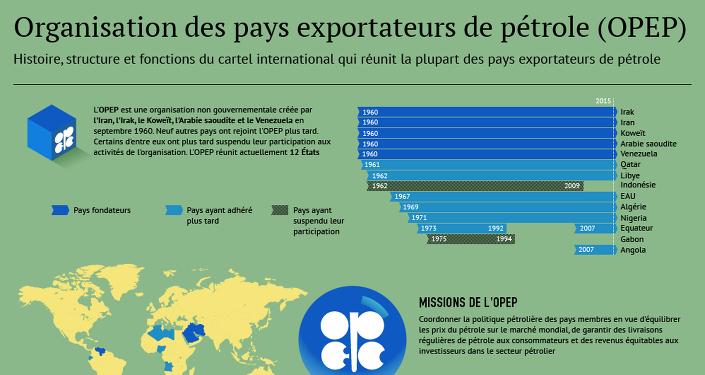 OPEP: membres, politique et prix pétroliers