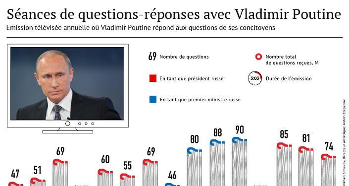 En direct avec Vladimir Poutine (2001-2015)