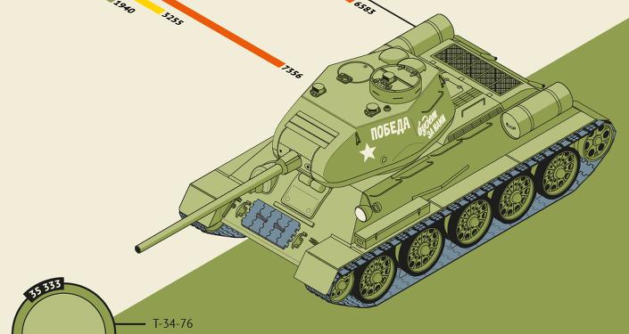 T-34, char mythique de la Seconde Guerre mondiale