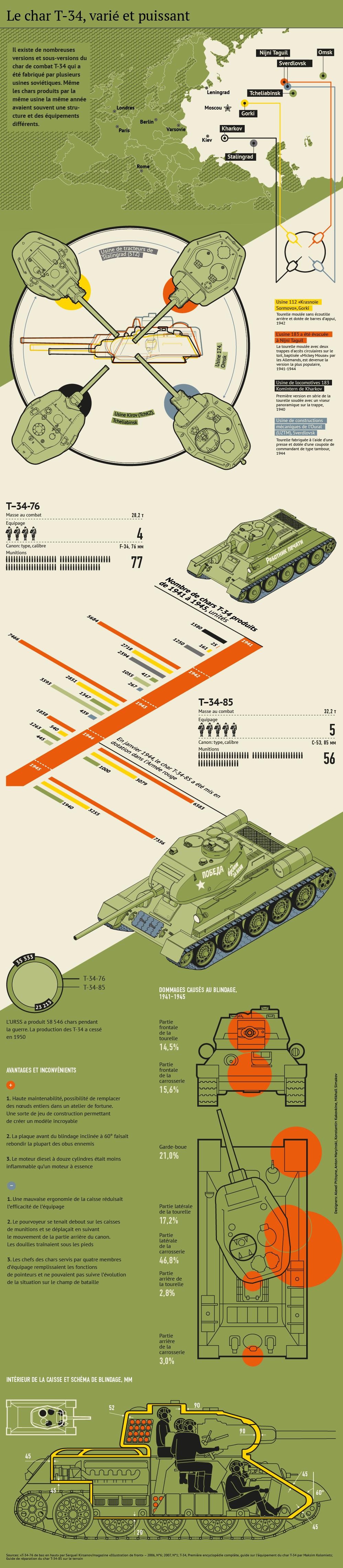 Documentations front de l'Est et URSS 1015882590