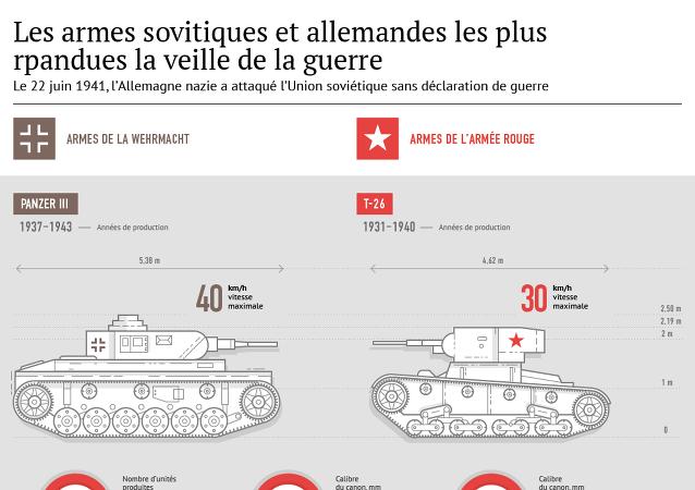 Les armes les plus répandues en URSS et en Allemagne à la veille de la guerre