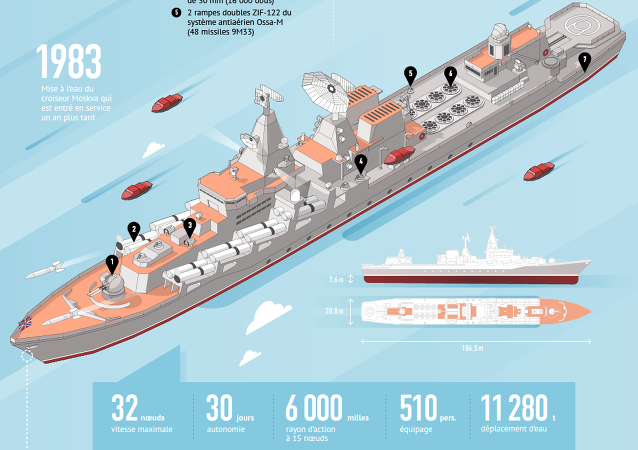 La Flotte de la mer Noire protège les frontières méridionales de la Russie