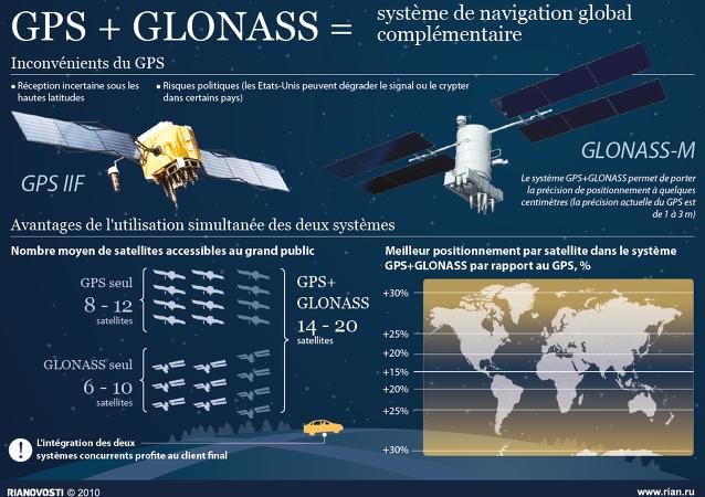 GPS+GLONASS: avantages de l'utilisation parallèle