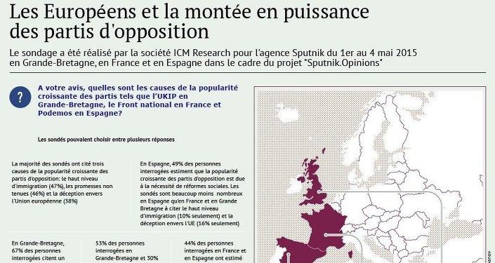 Les Européens et la montée en puissance des partis d'opposition