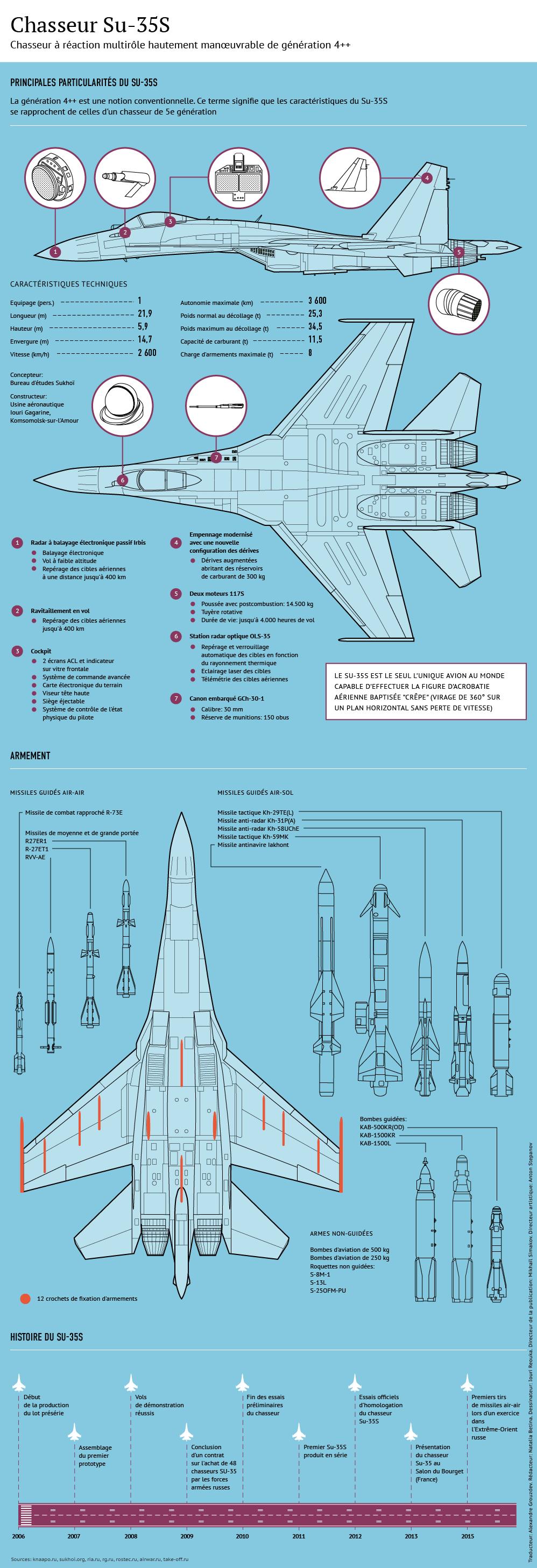 Particularités et performances du Su-35S