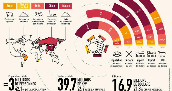 Pays de BRICS: faits et chiffres