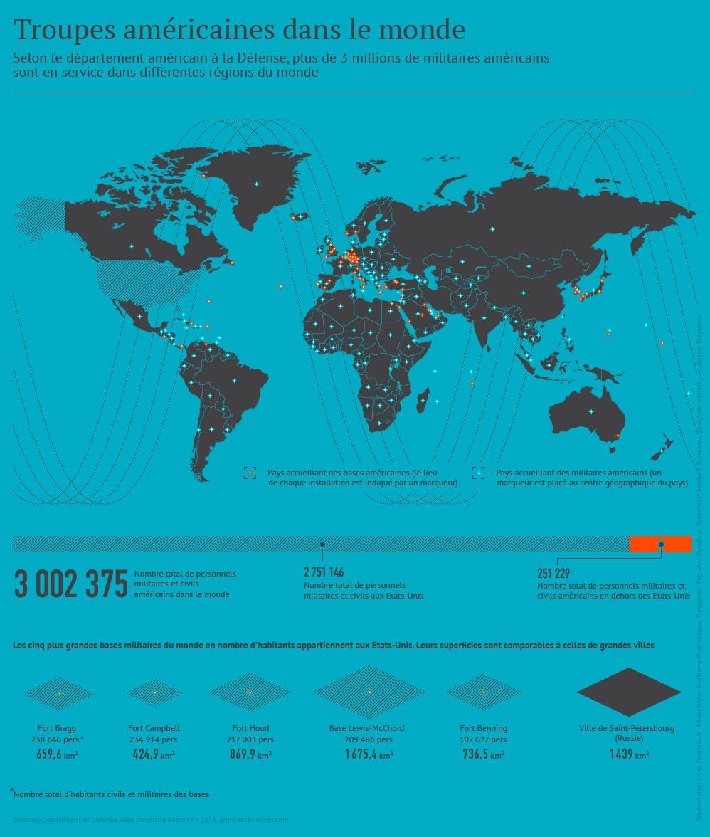 Présence militaire US dans le monde