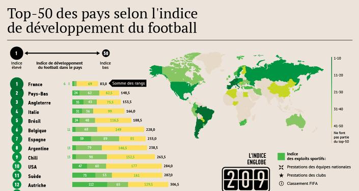Le Top-50 des pays selon l'indice de développement du football