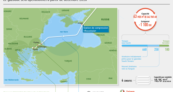 Gazoduc Turkish Stream