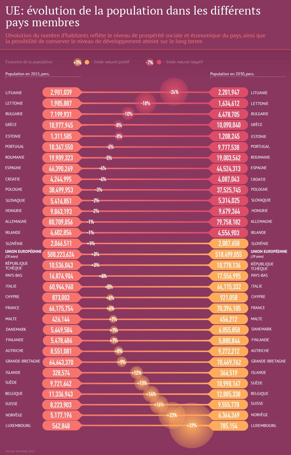 UE: évolution de la popultaion dans les différents pays membres