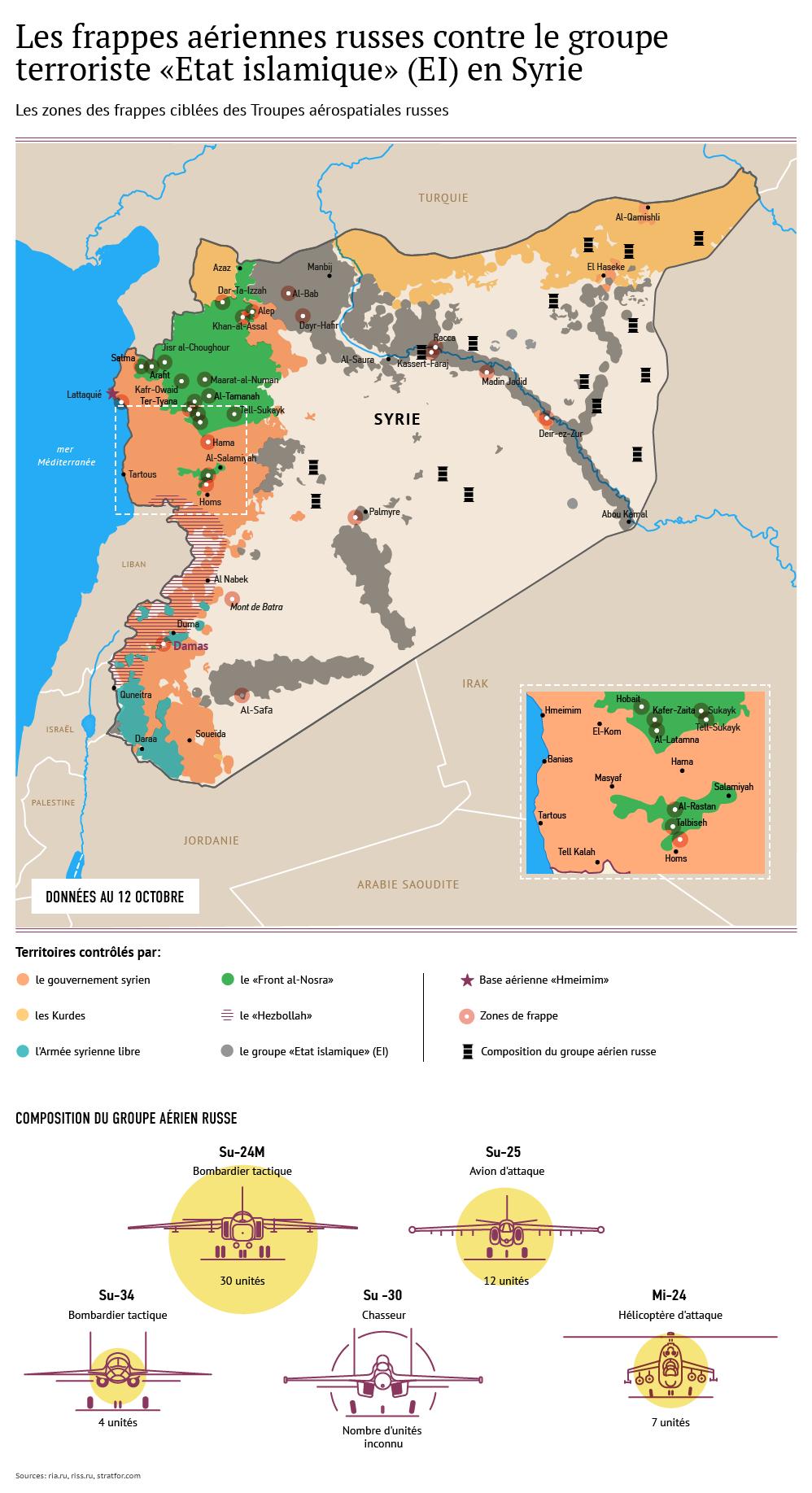 Les frappes aériennes russes contre l'EI en Syrie