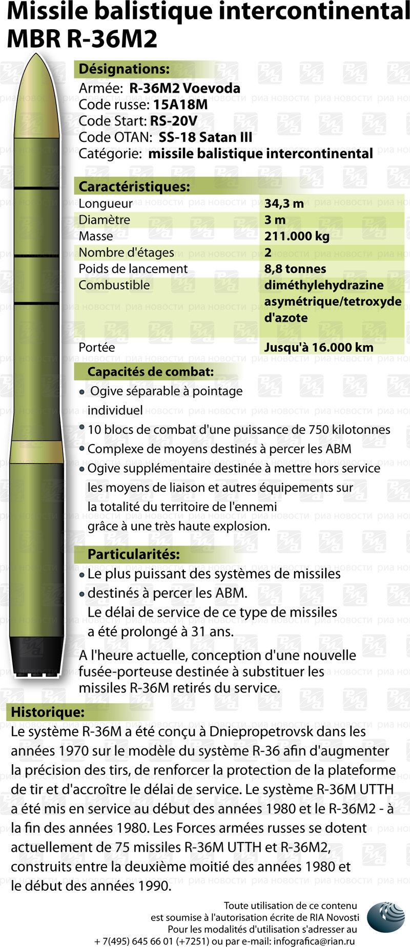 Missile intercontinental Voevoda. INFOgraphie