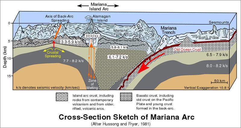 Sur la photo : le schéma de formation de la fosse des Mariannes
