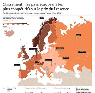 Sputnik.Ratings: quel est le prix de l'essence en Europe?