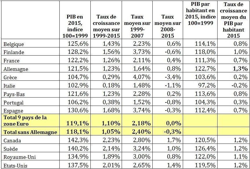 Tableau 1. Comparaison entre la croissance des pays de la zone Euro et 5 autres pays de l'OCDE