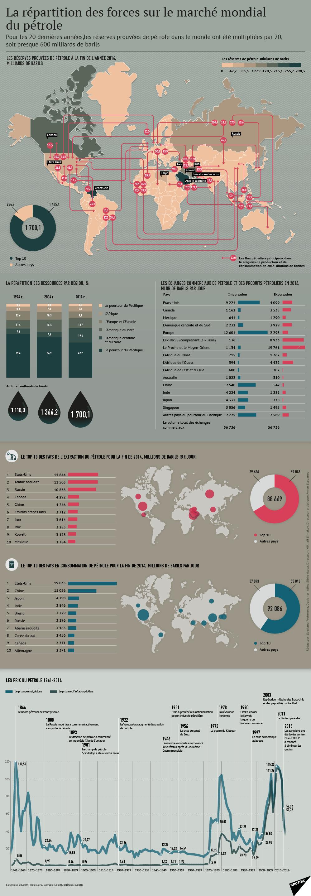 La répartition des forces sur le marché mondial du petrole