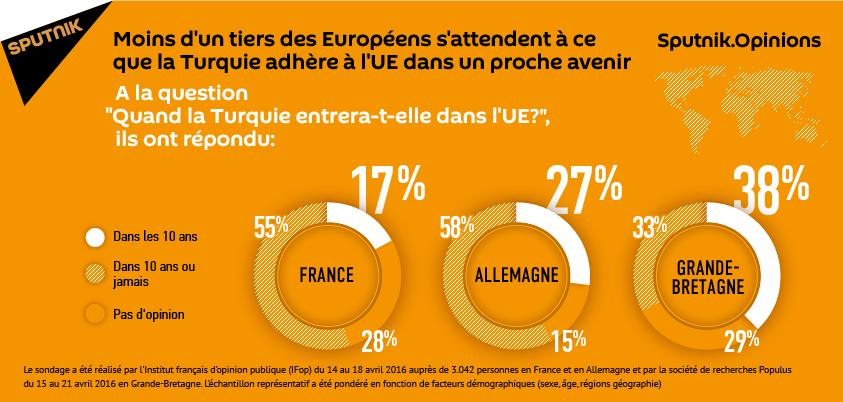 La moitié des Européens ne croient pas aux perspectives d'adhésion de la Turquie à l'UE