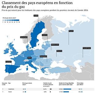 Classement des pays européens en fonctions du prix du gaz