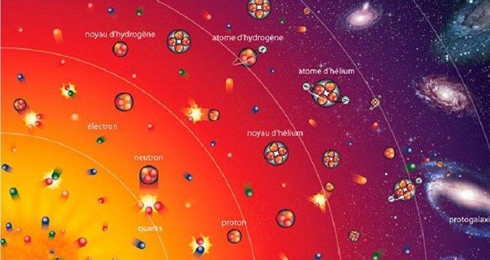 La théorie du Big Bang: mystères et détails. INFOgraphie