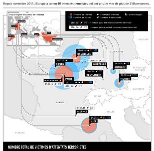 Les attentats terroristes en Europe