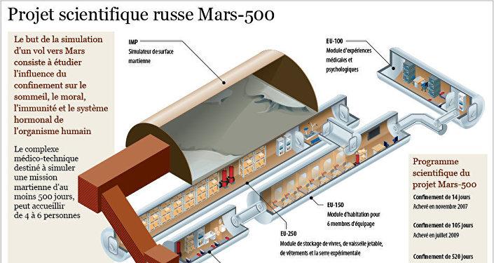 Mission martienne simulée russe Mars-500