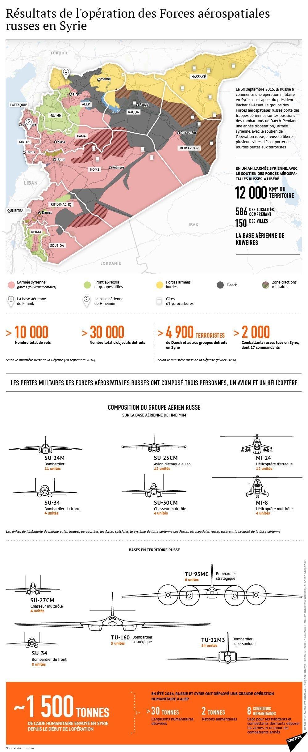 Résultats de l`opération des Forces aérospatiales russes en Syrie