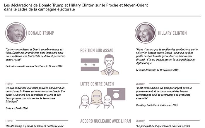 Les positions de Donald Trump et d'Hillary Clinton sur le Proche et Moyen-Orient