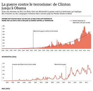 La guerre contre le terrorisme: de Clinton juaqu'à Obama