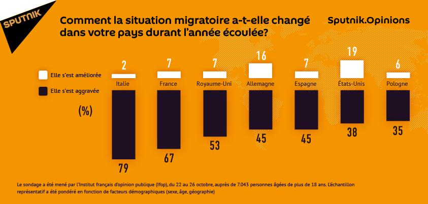 Sputnik.Opinions: pas d'amélioration dans la situation migratoire selon les Européens