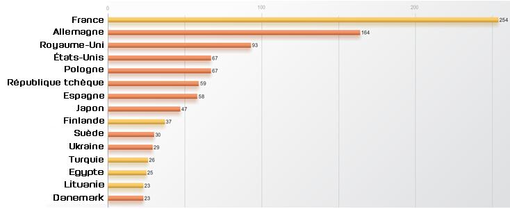 Le plus de publications sur la Russie en une semaine
