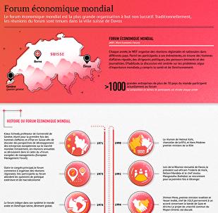 Forum économique mondial