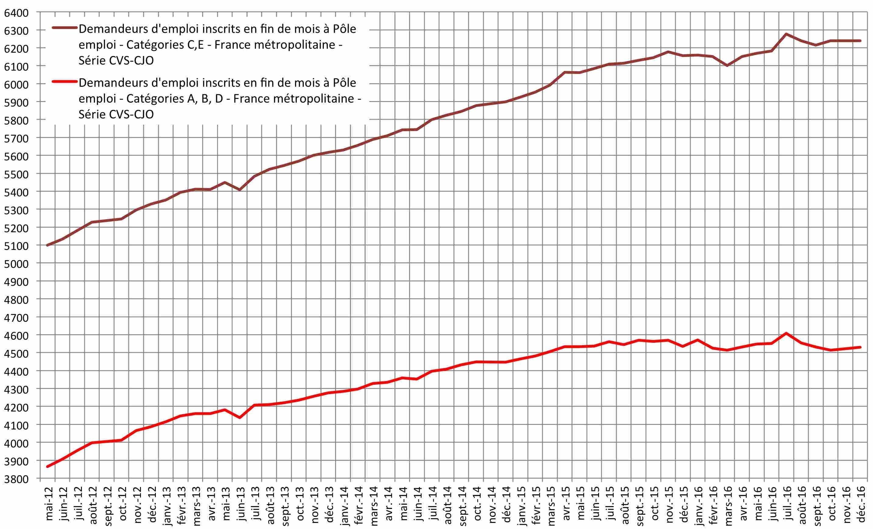 Evolution du chômage et du quasi-chômage