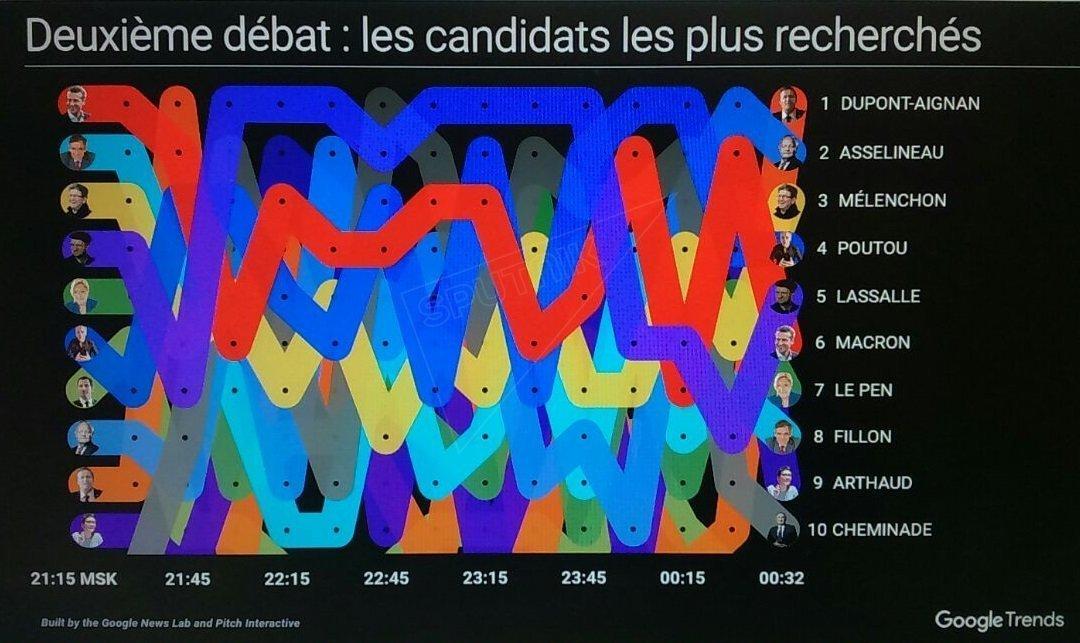 Deuxième débat : les candidats les plus recherchés