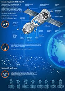 Le vaisseau spatial Soyouz