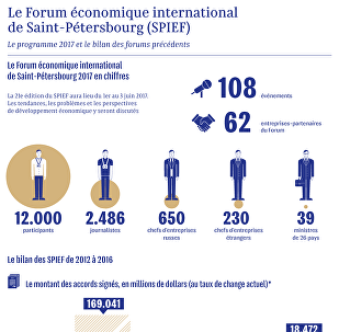 Le Forum économique international de Saint-Pétersbourg (SPIEF)
