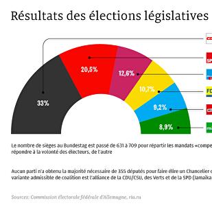 Résultats des élections législatives allemandes